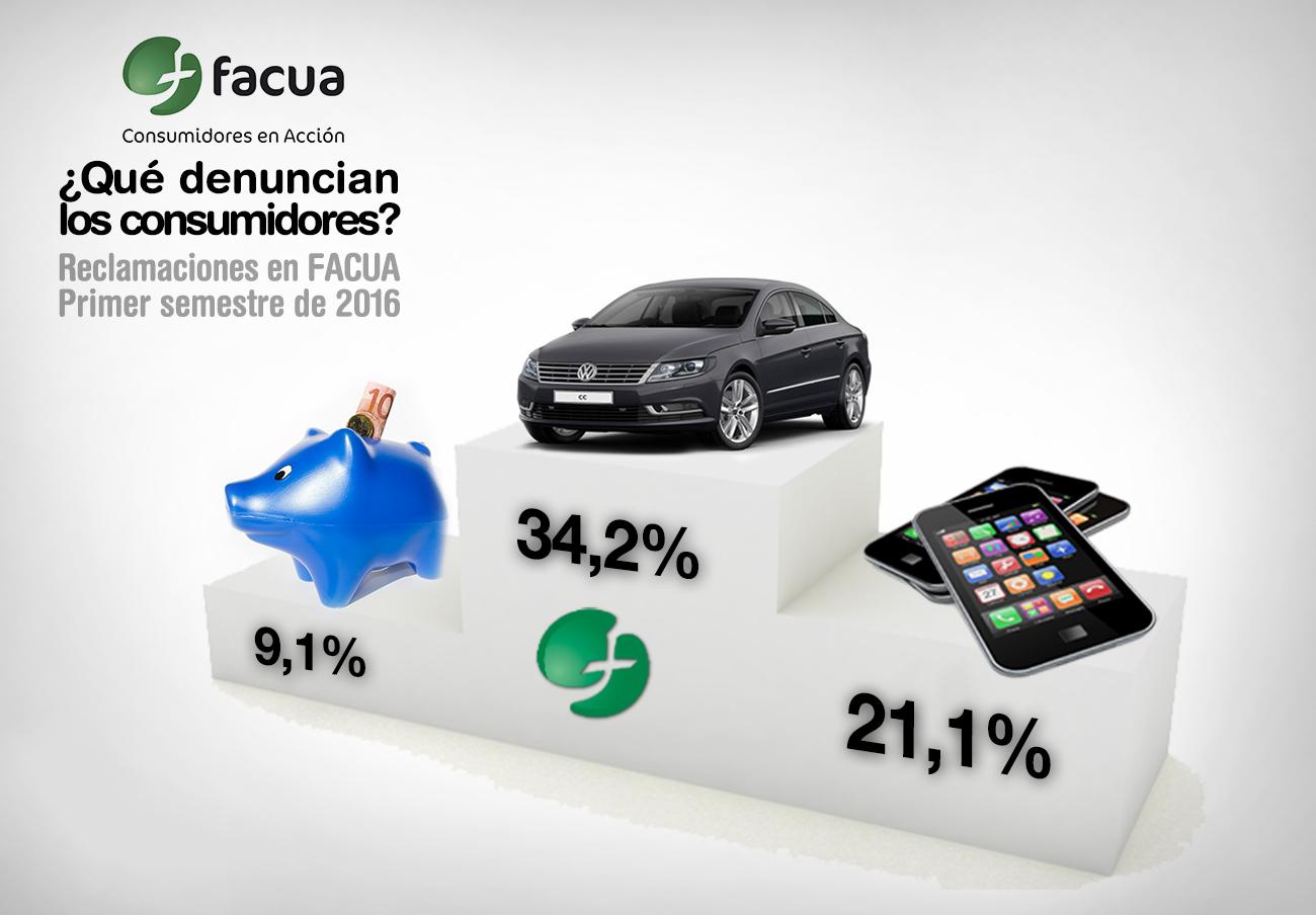 Automoción, telecomunicaciones y banca, líderes en denuncias en FACUA en el primer semestre de 2016