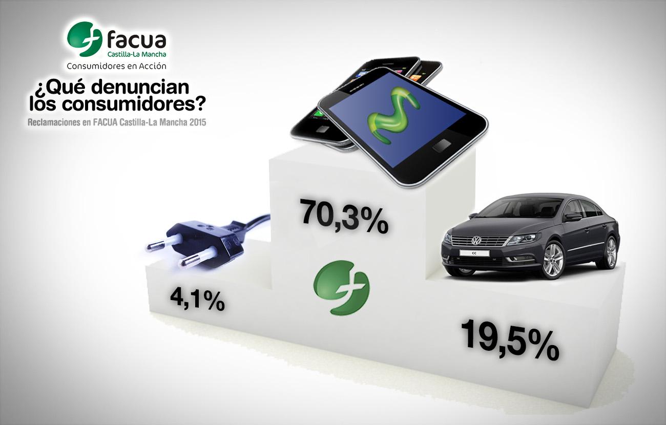 Los fraudes de las telecos causaron siete de cada diez denuncias de los manchegos en FACUA en 2015