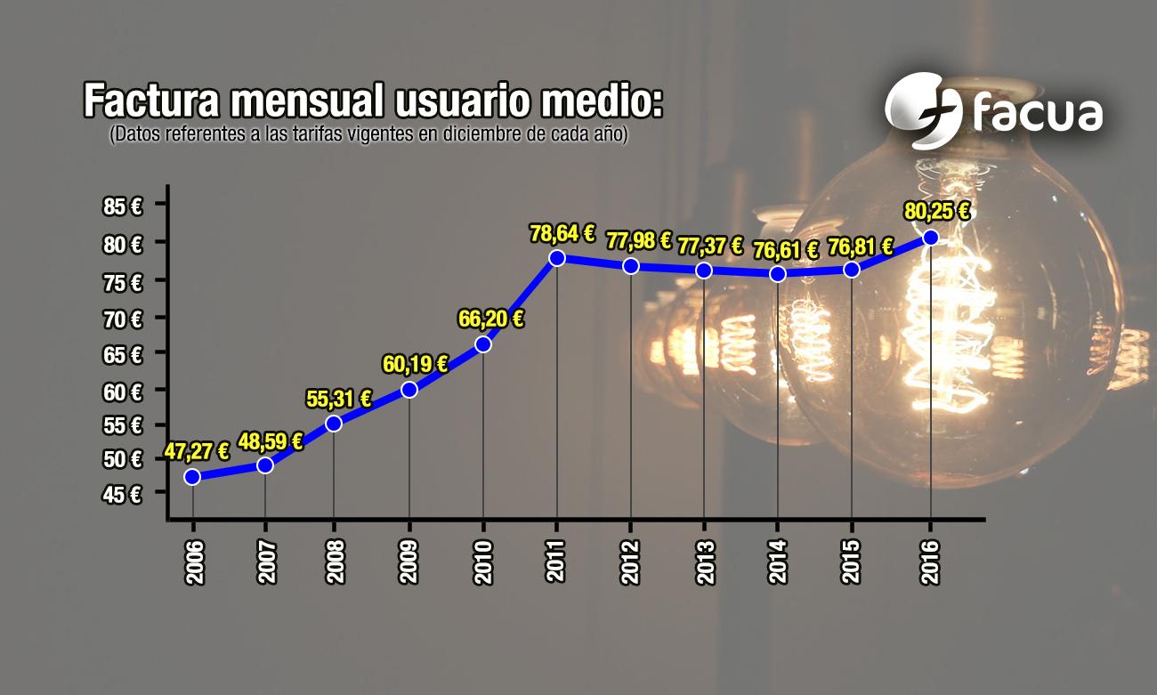 La factura de la luz es hoy un 70% más cara que hace diez años #HoyApagón21D