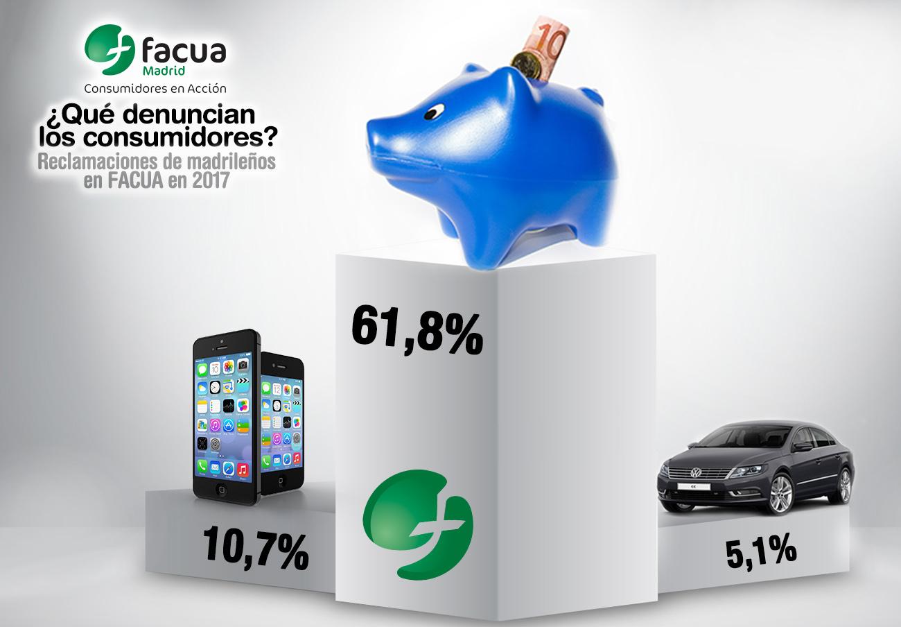 La banca protagonizó 6 de cada 10 denuncias planteadas por los madrileños en FACUA durante 2017