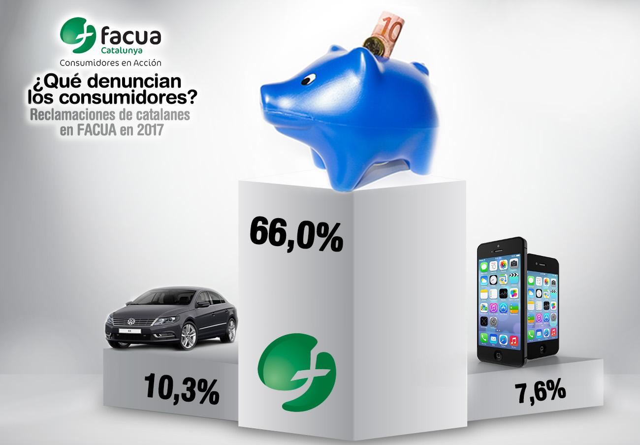 El 66% de las reclamaciones de los catalanes en FACUA estuvieron provocadas por los fraudes bancarios