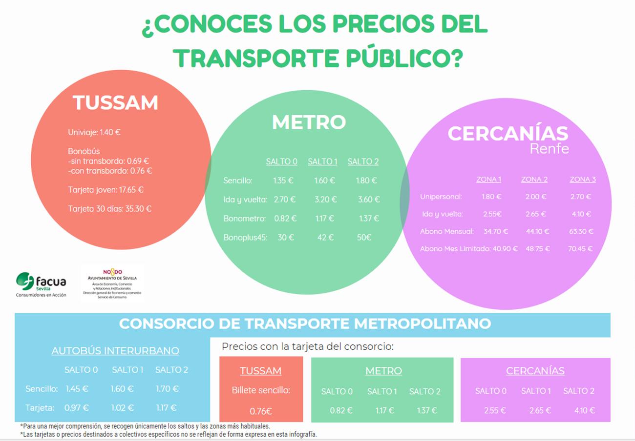 Conoce los precios del transporte público de Sevilla