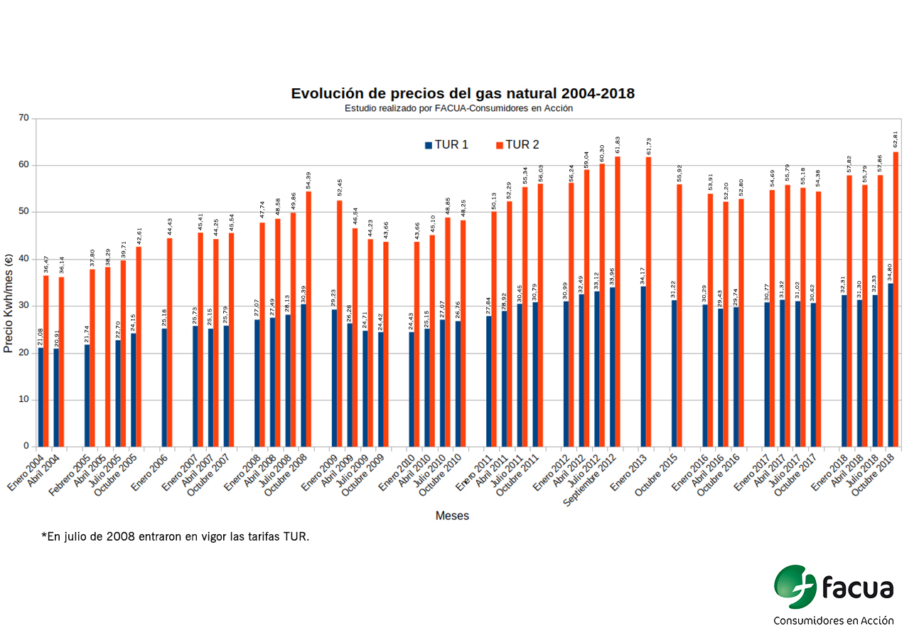 Las nuevas tarifas de gas aprobadas por el Gobierno son las más caras de la historia, advierte FACUA