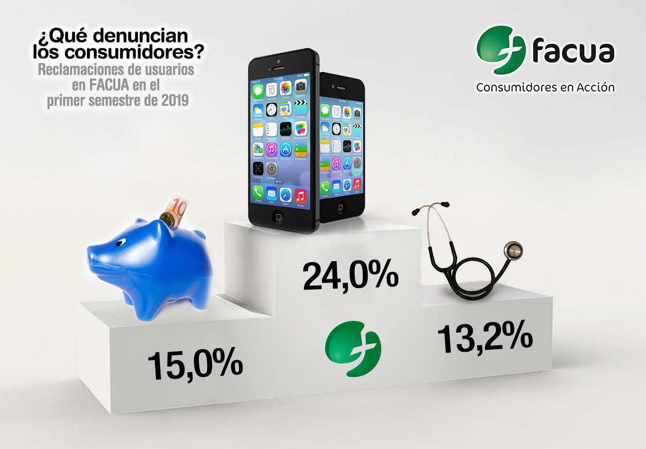 Las compañías de telecos acaparan el 24% de las denuncias en FACUA en el primer semestre de 2019