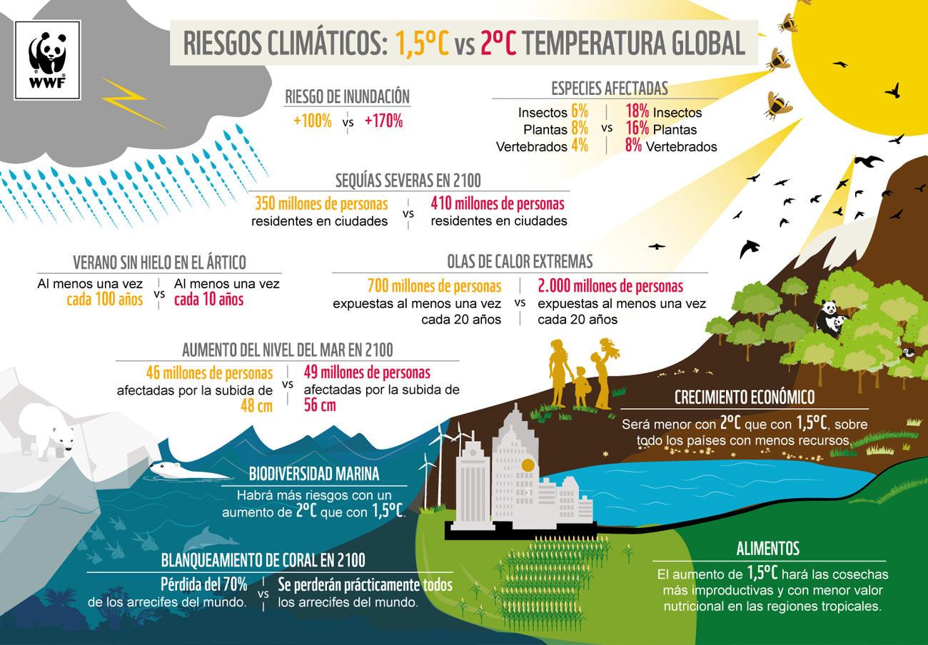Gráfico: WWF.es (CC BY-NC 4.0).