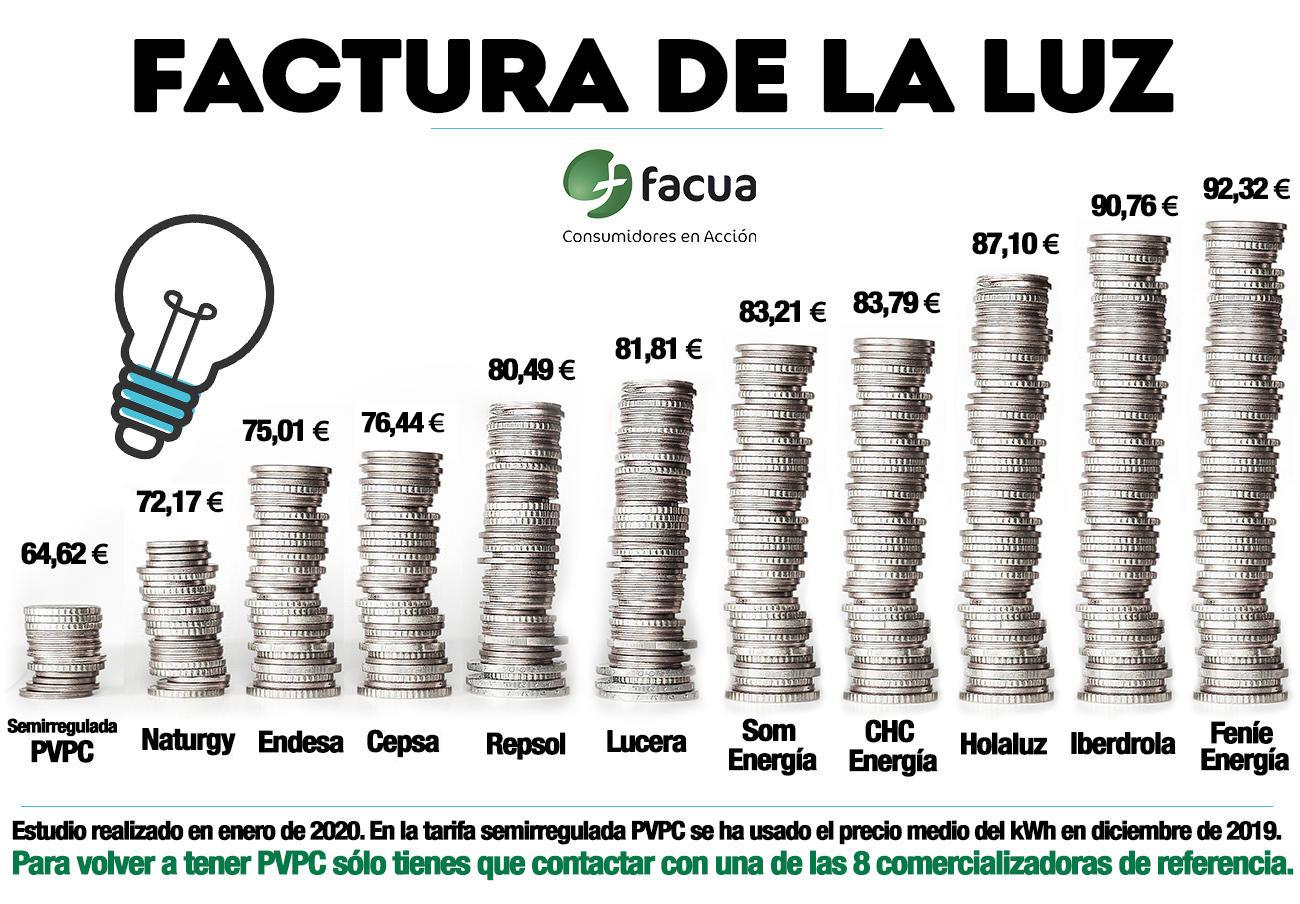 FACUA alerta: las tarifas eléctricas del mercado libre, hasta un 64% más caras que la semirregulada PVPC