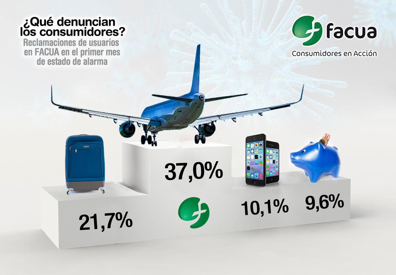Primer mes de estado de alarma: aerolíneas, agencias de viajes, telecos y banca, sectores con más quejas