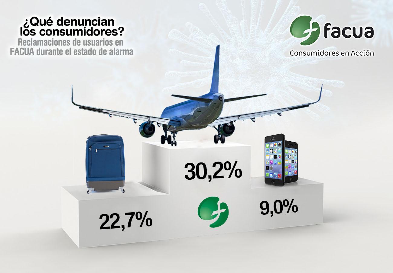 Aerolíneas, agencias de viajes y telecos, sectores con más reclamaciones en FACUA en el estado de alarma