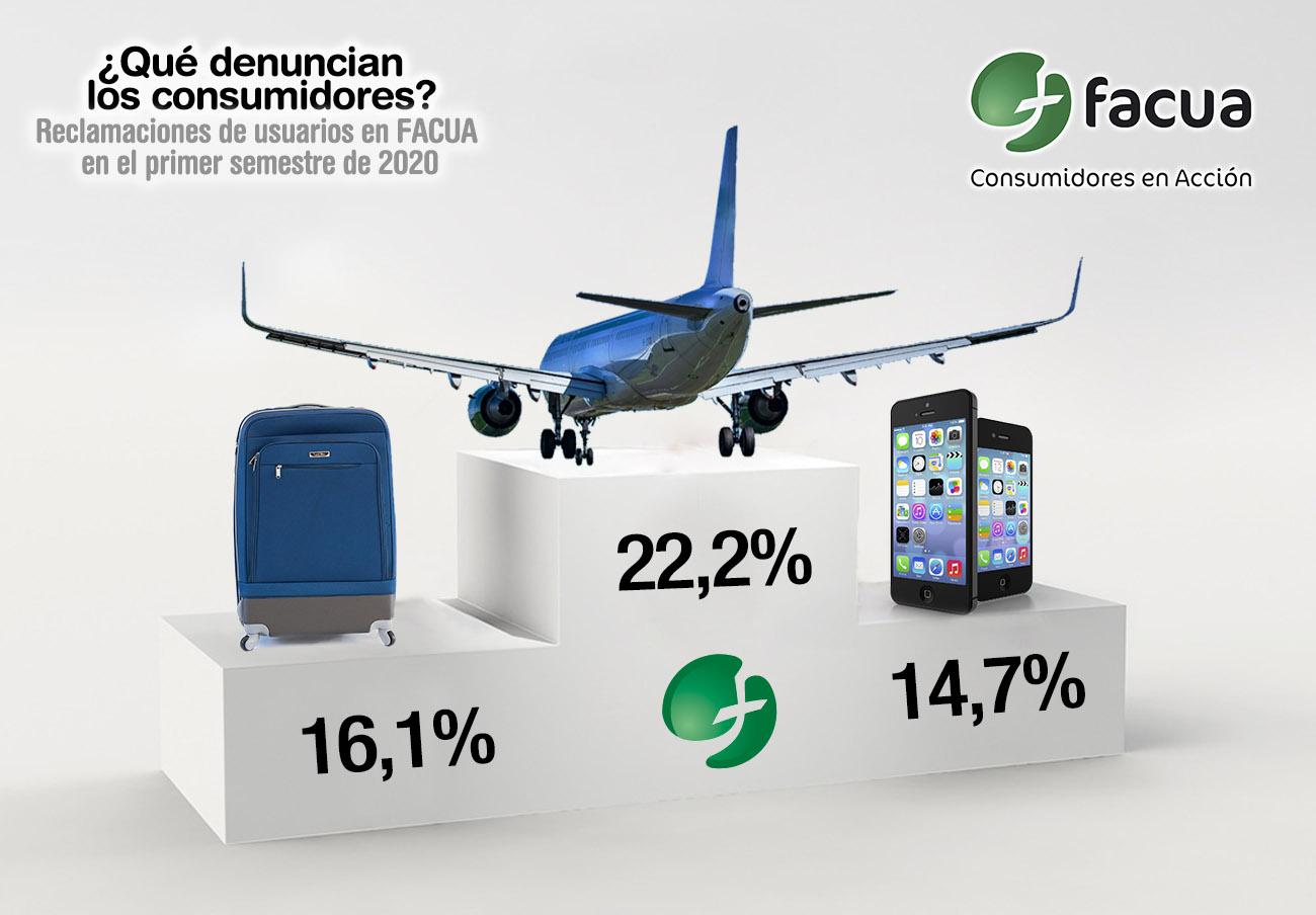 Aerolíneas, agencias y telecos, lo más denunciado en FACUA en el primer semestre de 2020