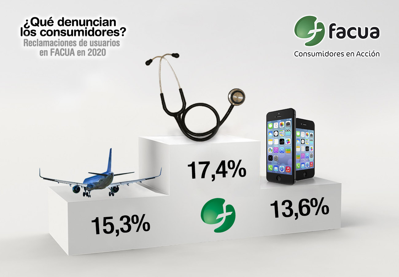Airlines and tourism and leisure companies accounted for 28% of FACUA's complaints