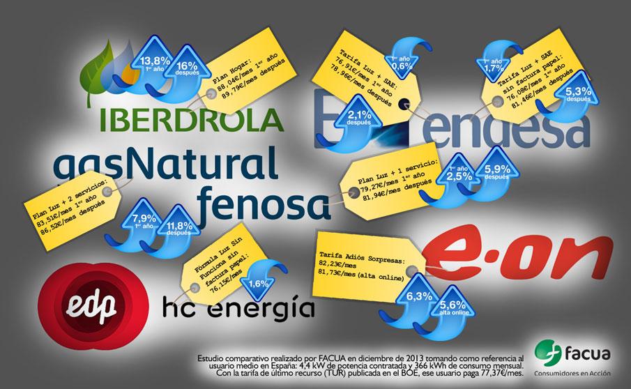 FACUA alerta de que las ofertas de las eléctricas en el mercado libre encarecen el recibo hasta un 16%