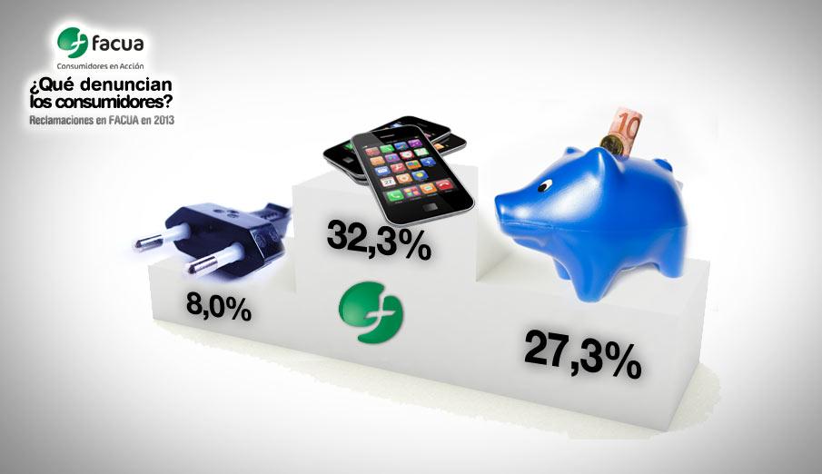 Telecomunicaciones, banca y energía, sectores más denunciados por los consumidores en FACUA durante 2013