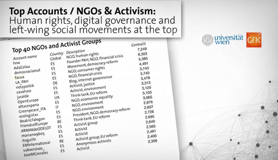 FACUA, la cuarta organización activista más influyente en Twitter en Europa según la Universidad de Viena