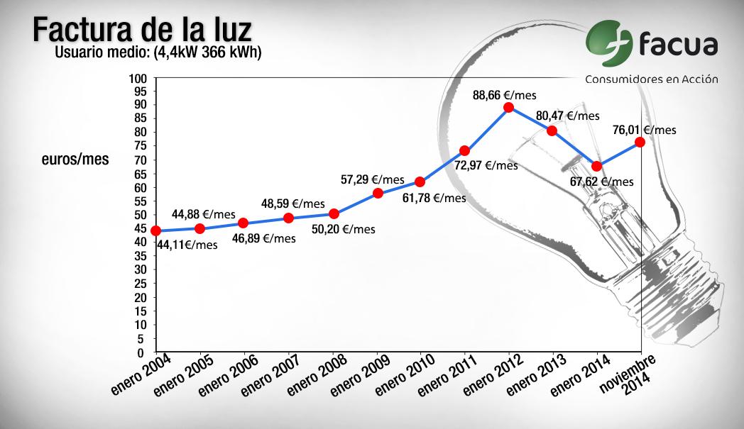 El usuario medio paga por la luz 383 euros más al año que en 2004, según un estudio de FACUA