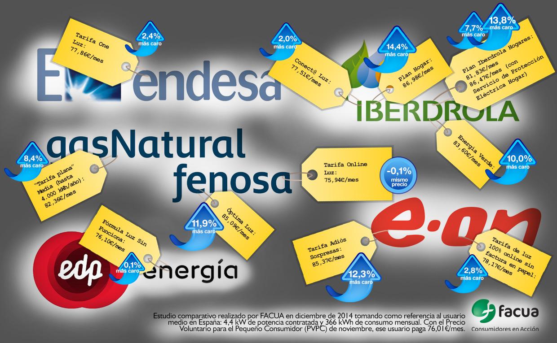 Las ofertas de las eléctricas en el mercado libre aumentan el recibo hasta un 14%, alerta FACUA