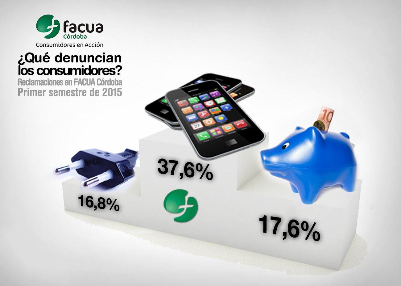 Telecomunicaciones, banca y eléctricas, los sectores más denunciados por los consumidores en Córdoba