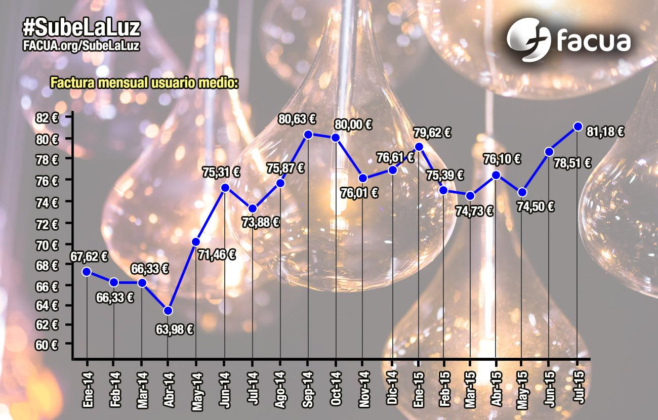 #SubeLaLuz El recibo se encarece un 11,4% entre enero y julio frente a los siete primeros meses de 2014