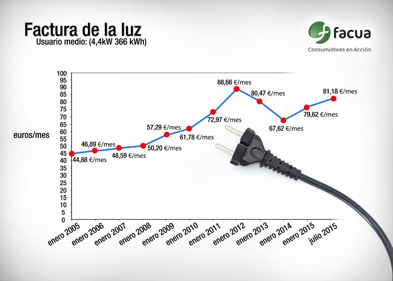 #TarifazoEl�ctrico Un 76% m�s de luz en 10 a�os: el usuario medio paga 400 euros anuales m�s que en 2005