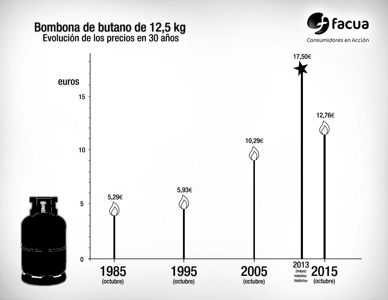 Subida de la bombona de butano desde 1985. | Imagen: FACUA.org.