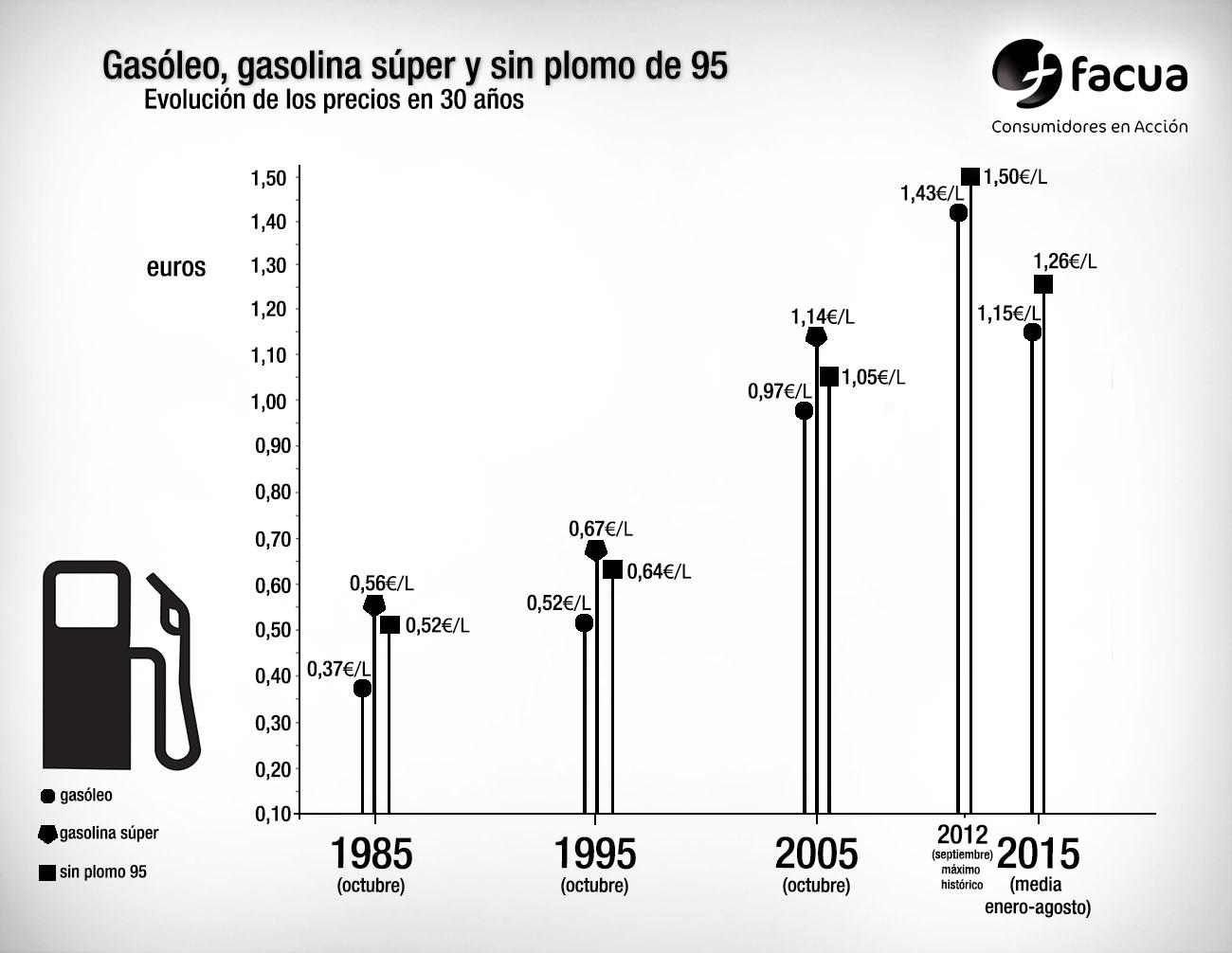 Subida de la gasolina y el gasóleo desde 1985. | Imagen: FACUA.org.